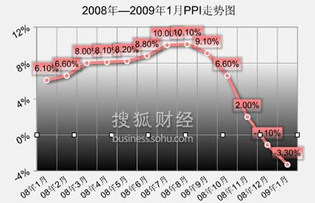 2008,经济数据,GDP