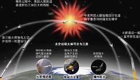 中美火箭残骸太空相撞