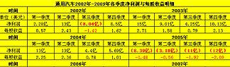通用02-09各季度净利润与每股收益明细,通用破产