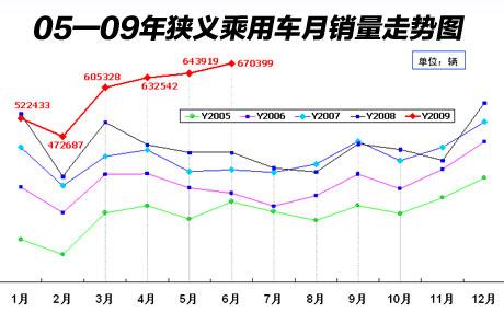 2005-2009年狭义乘用车月销量走势图